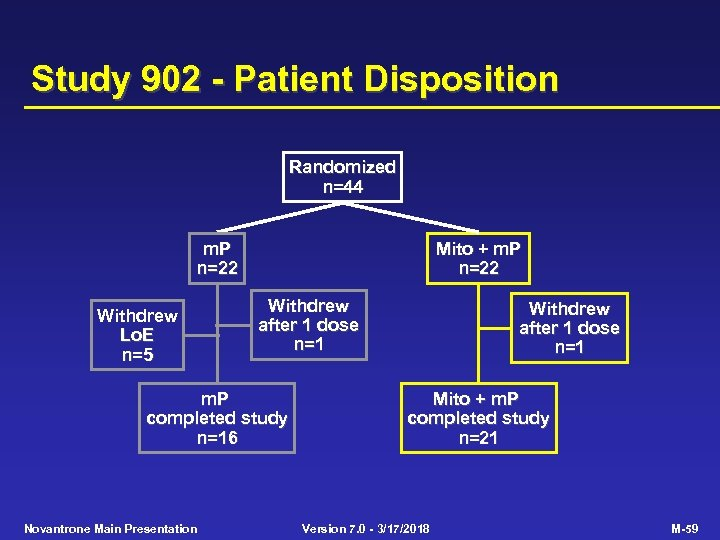 Study 902 - Patient Disposition Randomized n=44 m. P n=22 Withdrew Lo. E n=5