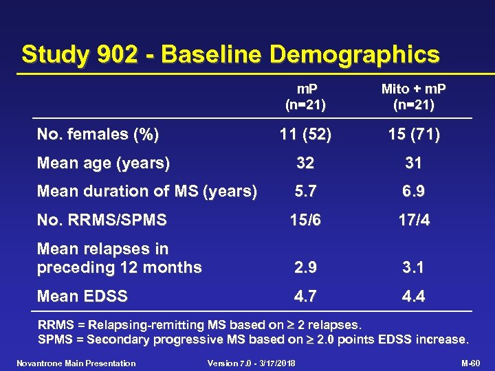 Study 902 - Baseline Demographics m. P (n=21) Mito + m. P (n=21) 11