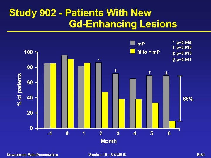 Study 902 - Patients With New Gd-Enhancing Lesions * † ‡ § m. P