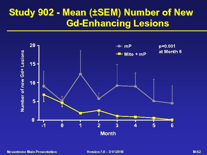 Study 902 - Mean (±SEM) Number of New Gd-Enhancing Lesions Number of new Gd+
