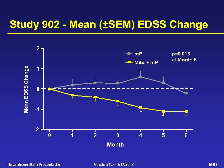Study 902 - Mean (±SEM) EDSS Change 2 m. P p=0. 013 at Month