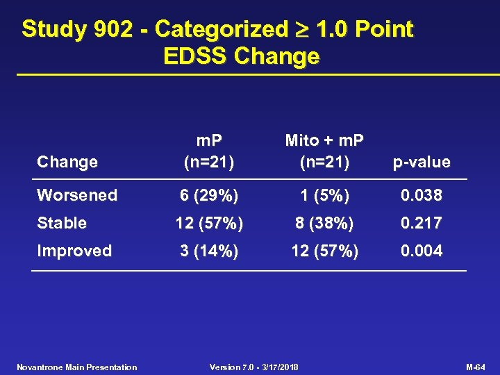 Study 902 - Categorized 1. 0 Point EDSS Change m. P (n=21) Mito +