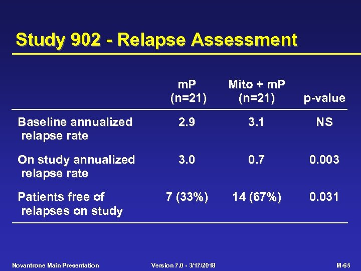 Study 902 - Relapse Assessment m. P (n=21) Mito + m. P (n=21) p-value