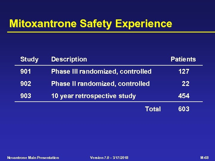 Mitoxantrone Safety Experience Study Description Patients 901 Phase III randomized, controlled 127 902 Phase