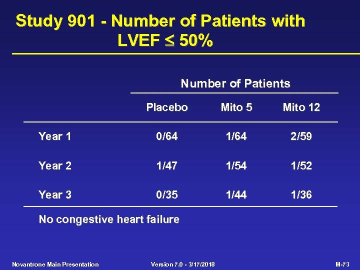 Study 901 - Number of Patients with LVEF 50% Number of Patients Placebo Mito