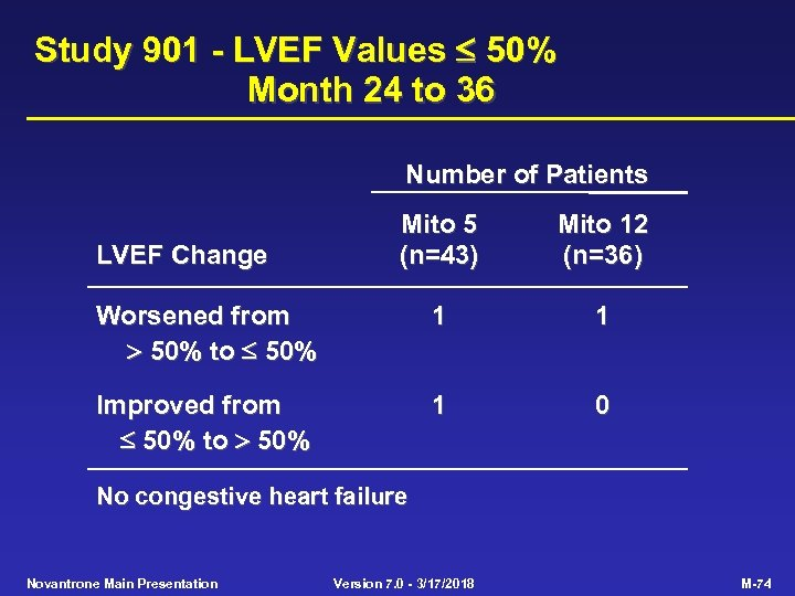 Study 901 - LVEF Values 50% Month 24 to 36 Number of Patients Mito