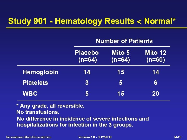 Study 901 - Hematology Results Normal* Number of Patients Placebo (n=64) Mito 5 (n=64)