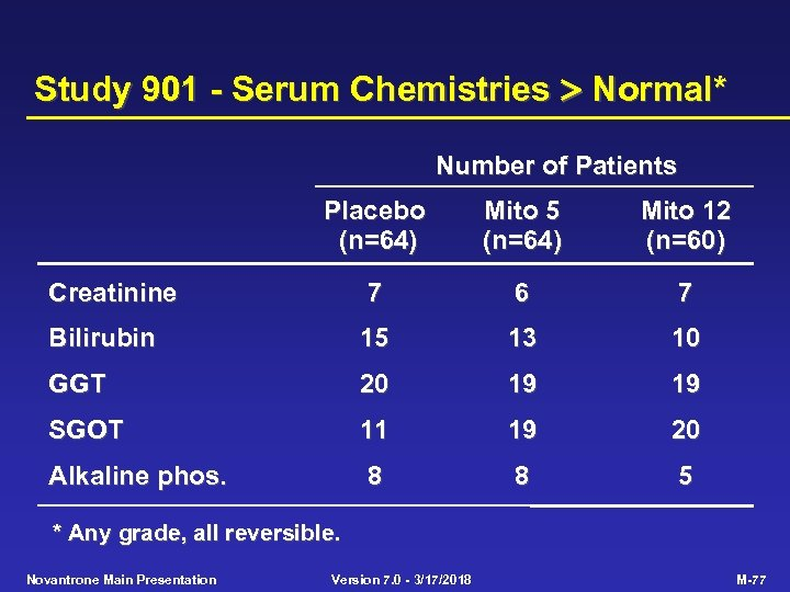 Study 901 - Serum Chemistries Normal* Number of Patients Placebo (n=64) Mito 5 (n=64)