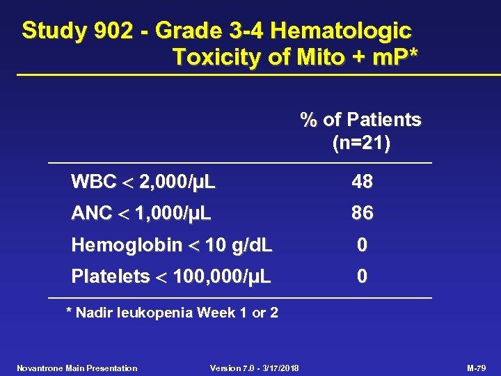 Study 902 - Grade 3 -4 Hematologic Toxicity of Mito + m. P* %