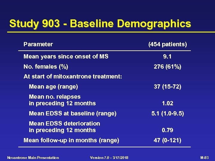 Study 903 - Baseline Demographics Parameter (454 patients) Mean years since onset of MS