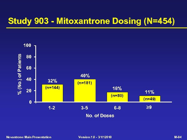 Study 903 - Mitoxantrone Dosing (N=454) % (No. ) of Patients 100 80 60