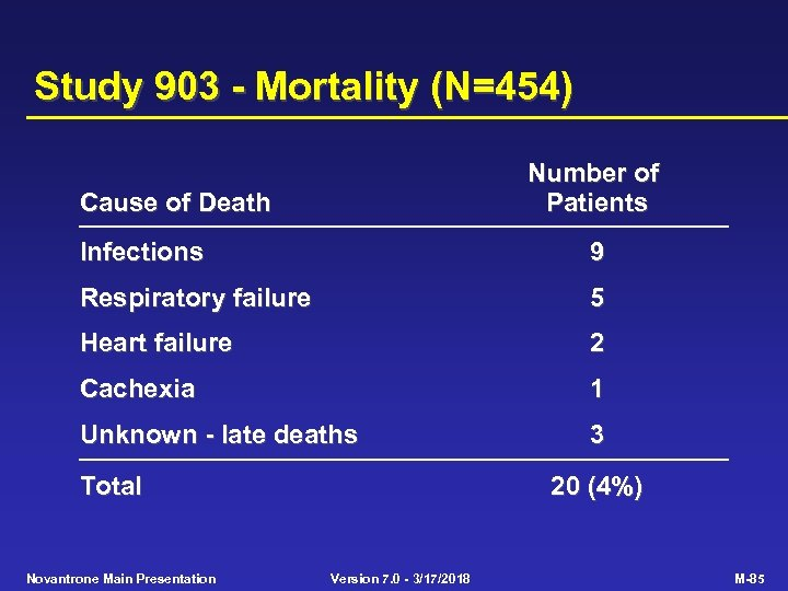 Study 903 - Mortality (N=454) Number of Patients Cause of Death Infections 9 Respiratory