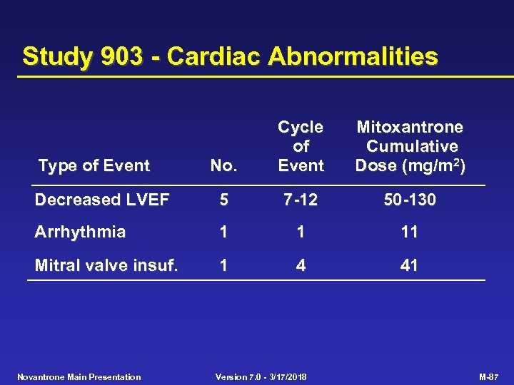 Study 903 - Cardiac Abnormalities No. Cycle of Event Mitoxantrone Cumulative Dose (mg/m 2)