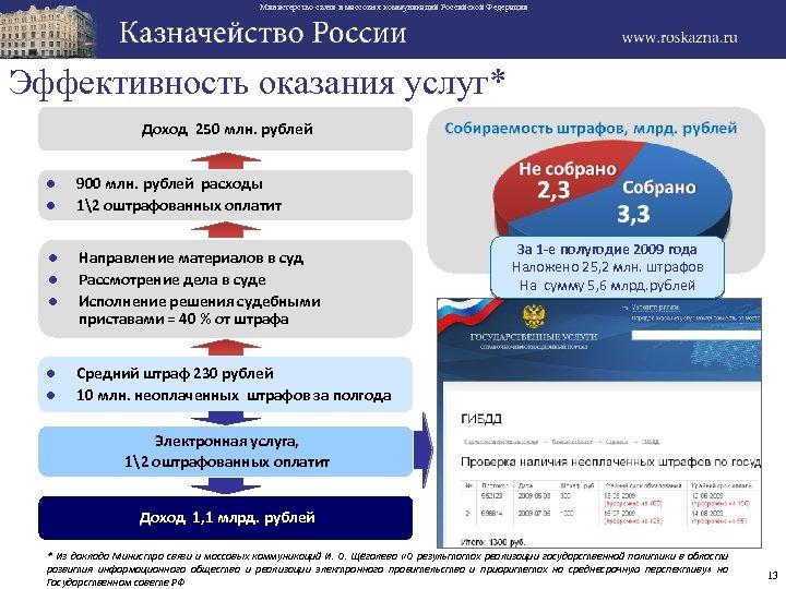 Министерство связи и массовых коммуникаций Российской Федерации Эффективность оказания услуг* Доход 250 млн. рублей
