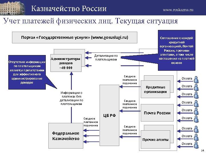 Учет платежей физических лиц. Текущая ситуация Портал «Государственные услуги» (www. gosuslugi. ru) Отсутствие информации