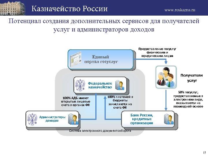 Потенциал создания дополнительных сервисов для получателей услуг и администраторов доходов Предоставление госуслуг физическим и