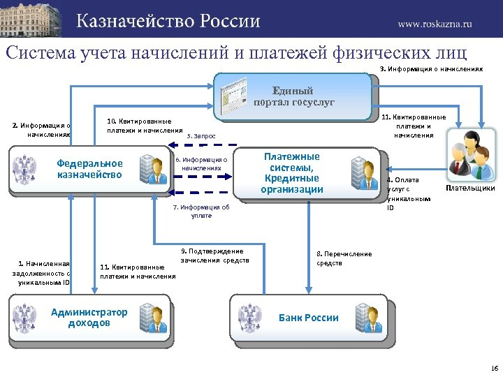 Система учета начислений и платежей физических лиц 3. Информация о начислениях Единый портал госуслуг