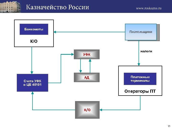 Банкоматы Плательщики К/О УФК Счета УФК в ЦБ 40101 АД налоги Платежные терминалы Операторы