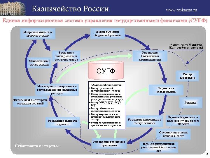 Единая информационная система управления государственными финансами (СУГФ) Ведение Сводной бюджетной росписи Макроэкономическое прогнозирование Исполнение