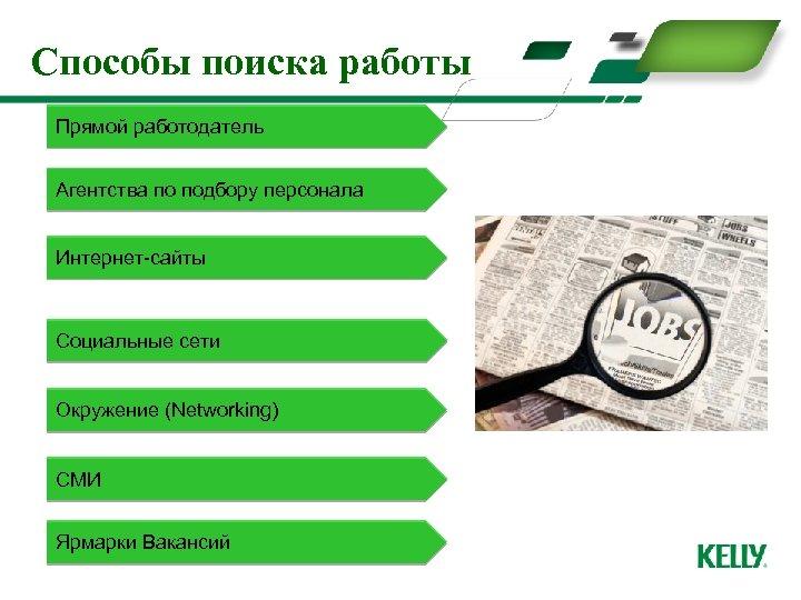 Способы поиска работы Прямой работодатель Агентства по подбору персонала Интернет-сайты Социальные сети Окружение (Networking)