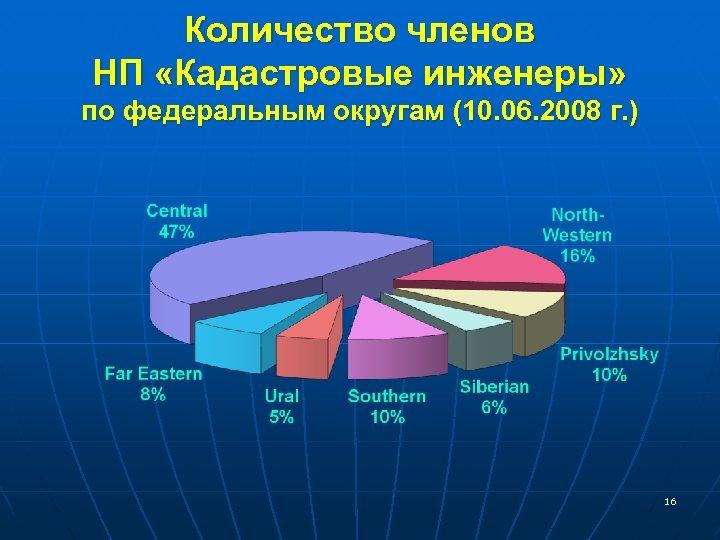 Количество членов НП «Кадастровые инженеры» по федеральным округам (10. 06. 2008 г. ) 16