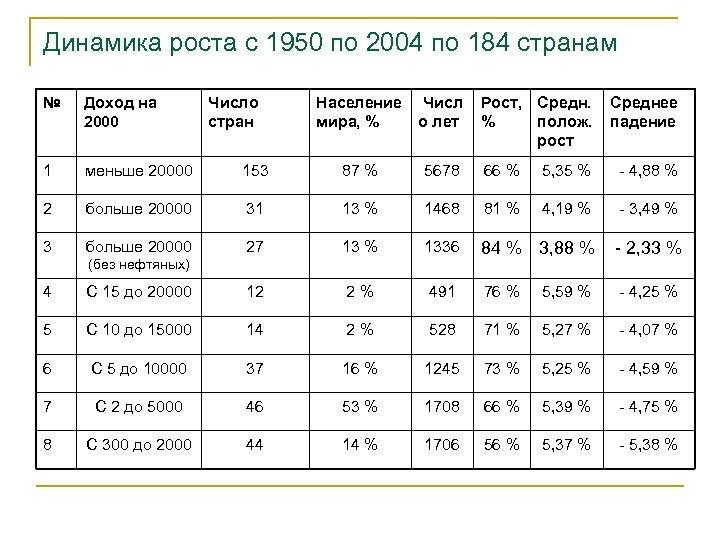 Динамика роста с 1950 по 2004 по 184 странам № Доход на 2000 1
