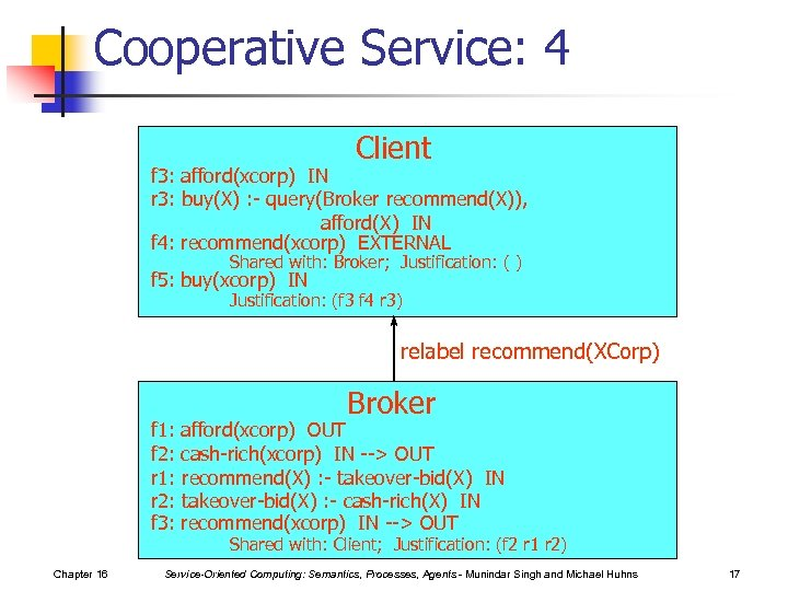 Cooperative Service: 4 Client f 3: afford(xcorp) IN r 3: buy(X) : - query(Broker