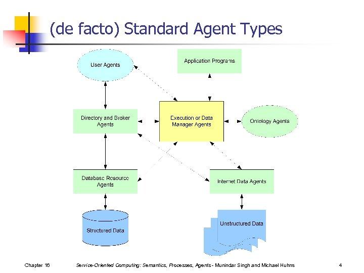 (de facto) Standard Agent Types Chapter 16 Service-Oriented Computing: Semantics, Processes, Agents - Munindar