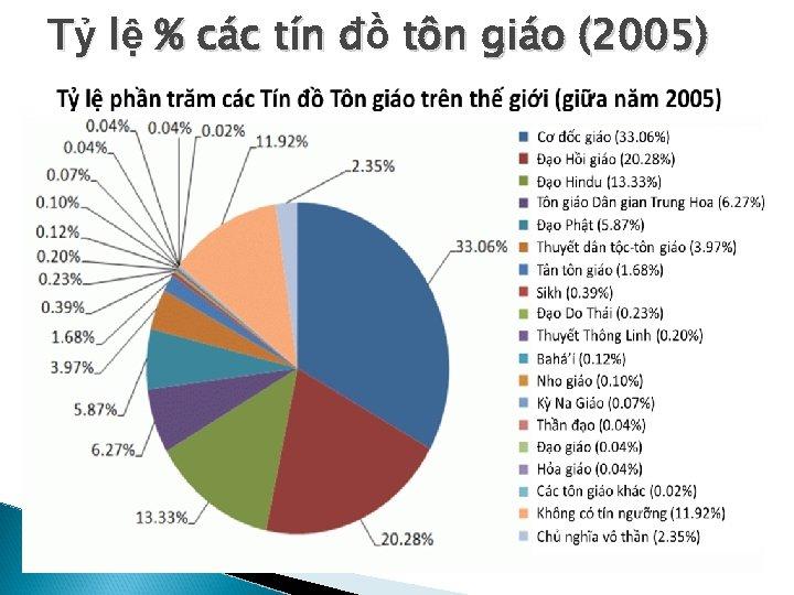 Tỷ lệ % các tín đồ tôn giáo (2005)