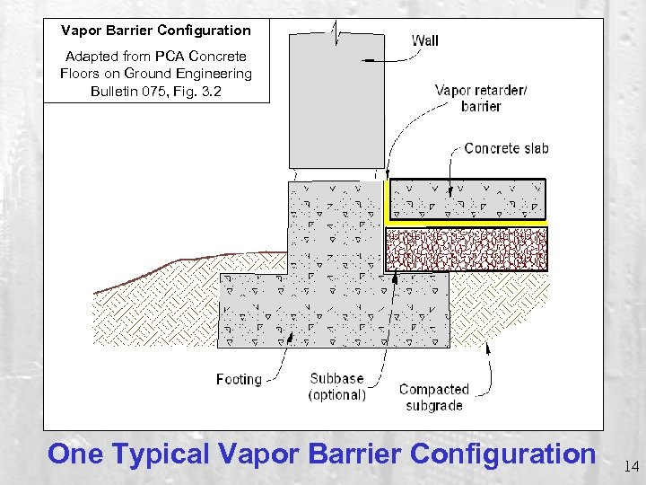 Vapor Barrier Configuration Adapted from PCA Concrete Floors on Ground Engineering Bulletin 075, Fig.