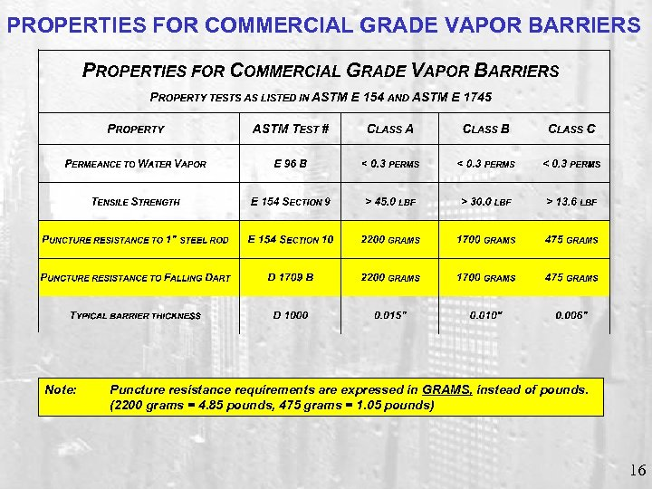 PROPERTIES FOR COMMERCIAL GRADE VAPOR BARRIERS Note: Puncture resistance requirements are expressed in GRAMS,