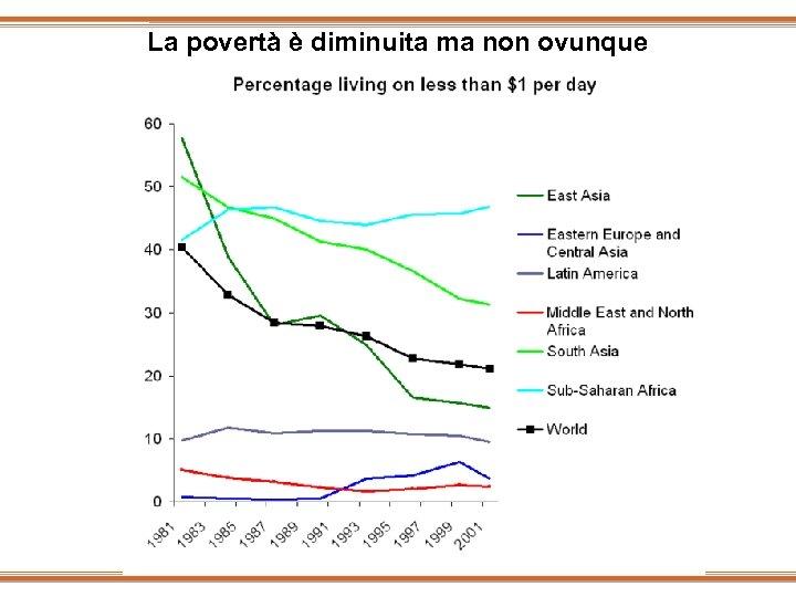 La povertà è diminuita ma non ovunque