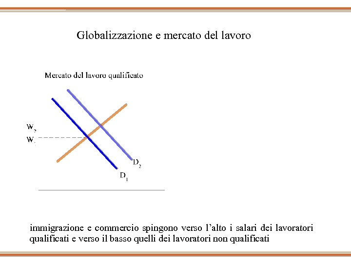 Globalizzazione e mercato del lavoro W W L L immigrazione e commercio spingono verso