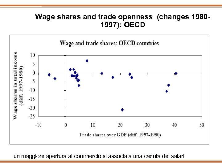 Wage shares and trade openness (changes 19801997): OECD un maggiore apertura al commercio si