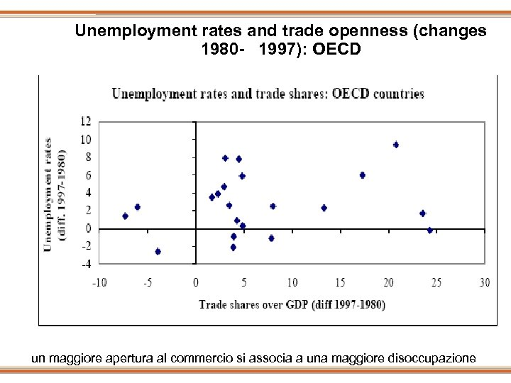 Unemployment rates and trade openness (changes 1980 - 1997): OECD un maggiore apertura al