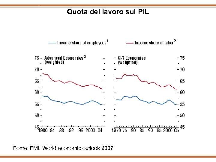 Quota del lavoro sul PIL Fonte: FMI, World economic outlook 2007