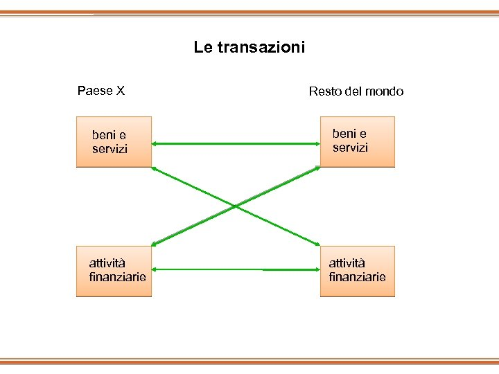 Le transazioni Paese X beni e servizi attività finanziarie Resto del mondo beni e