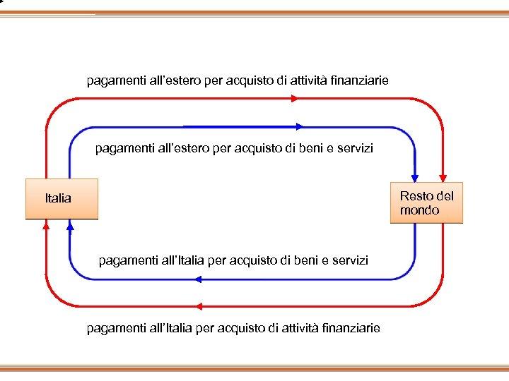 pagamenti all'estero per acquisto di attività finanziarie pagamenti all'estero per acquisto di beni e