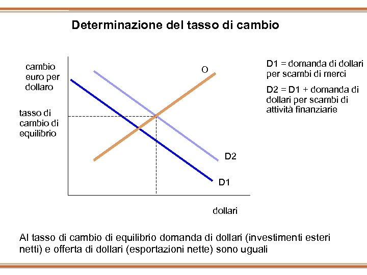 Determinazione del tasso di cambio euro per dollaro D 1 = domanda di dollari