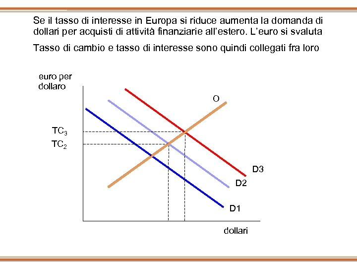 Se il tasso di interesse in Europa si riduce aumenta la domanda di dollari