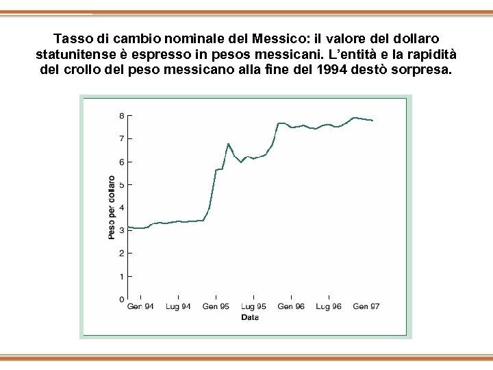 Tasso di cambio nominale del Messico: il valore del dollaro statunitense è espresso in