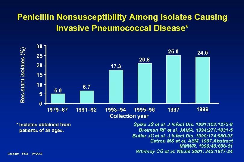 Resistant isolates (%) Penicillin Nonsusceptibility Among Isolates Causing Invasive Pneumococcal Disease* 30 25 24.