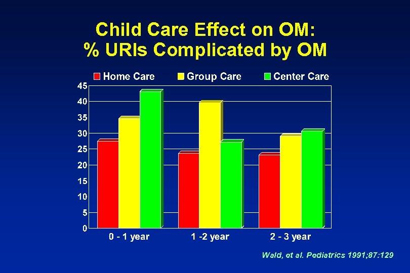 Child Care Effect on OM: % URIs Complicated by OM Wald, et al. Pediatrics