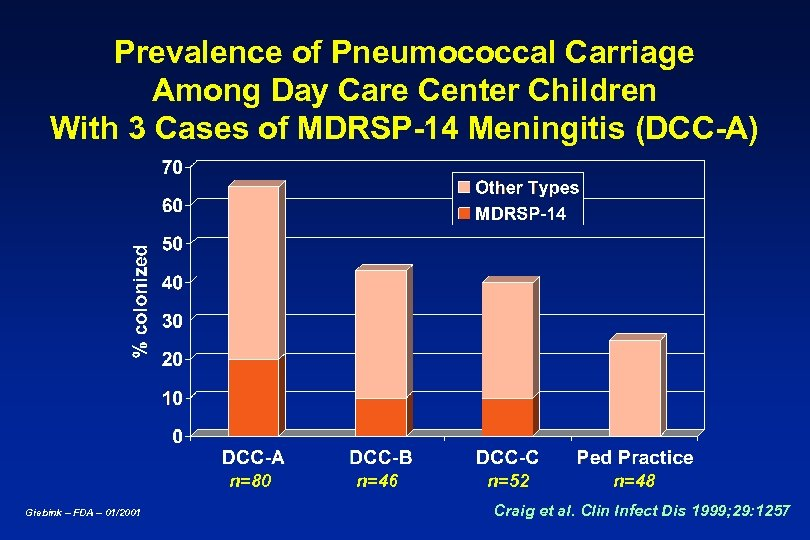 Prevalence of Pneumococcal Carriage Among Day Care Center Children With 3 Cases of MDRSP-14