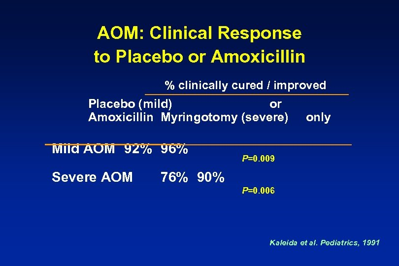 AOM: Clinical Response to Placebo or Amoxicillin % clinically cured / improved Placebo (mild)