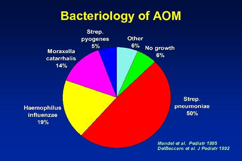 Bacteriology of AOM Mandel et al. Pediatr 1995 Del. Beccaro et al. J Pediatr