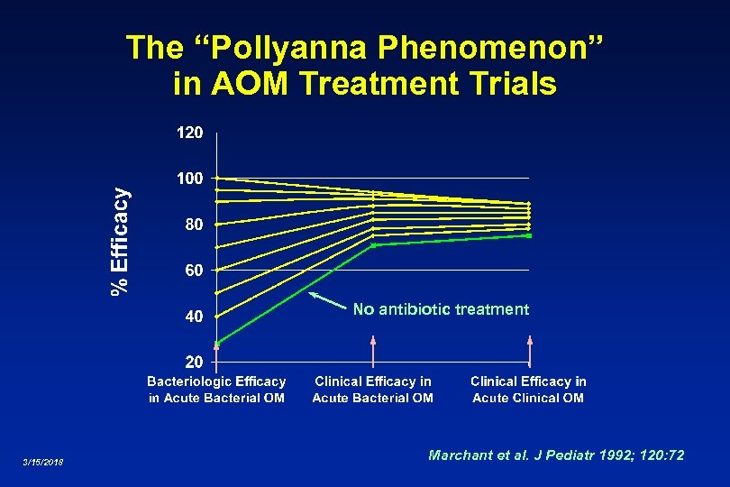 "The ""Pollyanna Phenomenon"" in AOM Treatment Trials No antibiotic treatment 3/15/2018 Marchant et al."