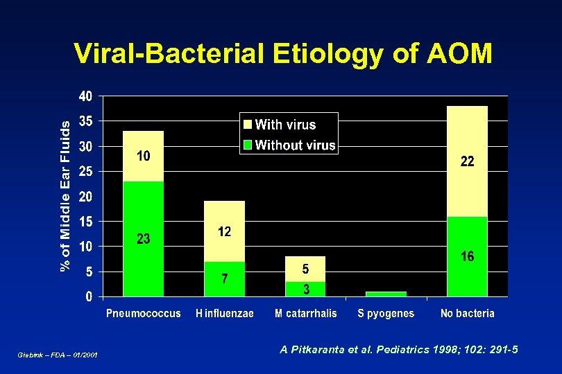 Viral-Bacterial Etiology of AOM Giebink – FDA – 01/2001 A Pitkaranta et al. Pediatrics