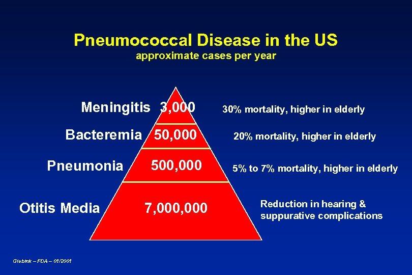 Pneumococcal Disease in the US approximate cases per year Meningitis 3, 000 Bacteremia 50,