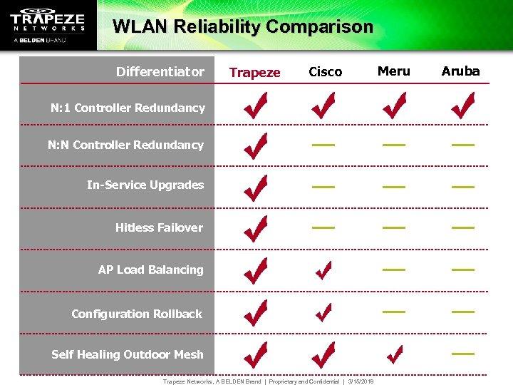 WLAN Reliability Comparison Differentiator Trapeze Cisco N: 1 Controller Redundancy N: N Controller Redundancy